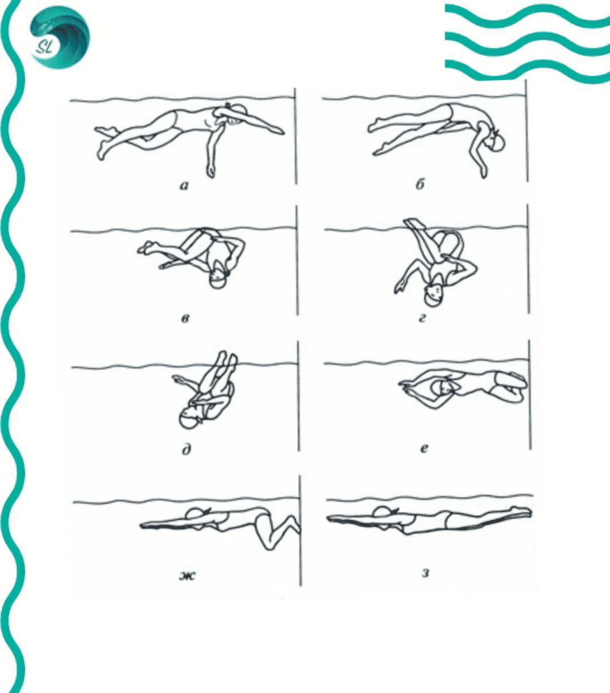 povorot-pri-plavanie-krolem