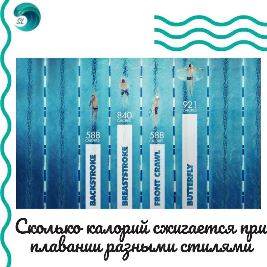 skolko-kalorij-szhigaetsya-pri-plavanii-raznymi-stilyami